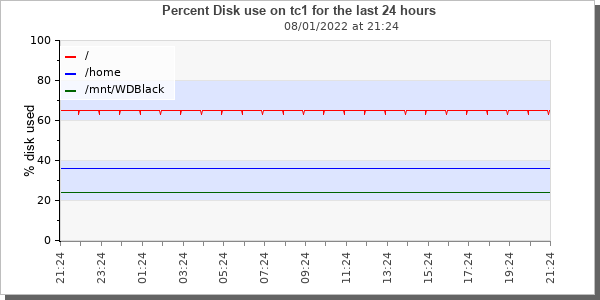 [tc1 disk use graphic]