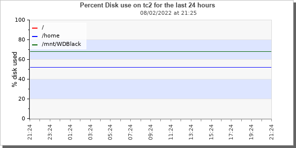 [tc2 disk use graphic]