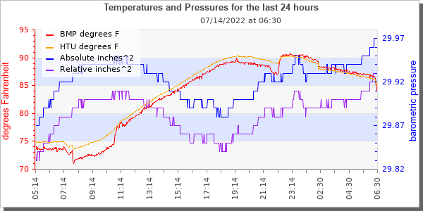 [temperature and barometric pressure over time graphic]