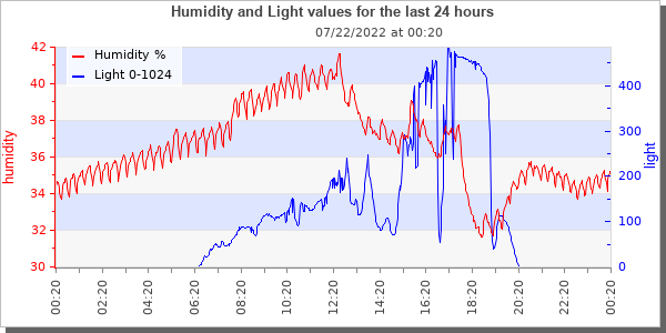 [humidity and light over time graphic]